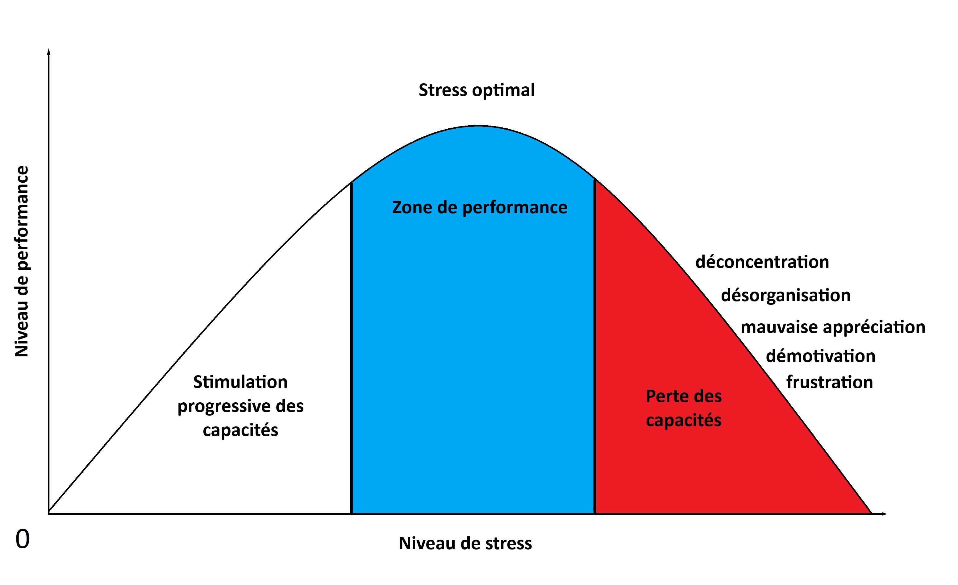 courbe de la performance en fonction du stress - préparation mentale